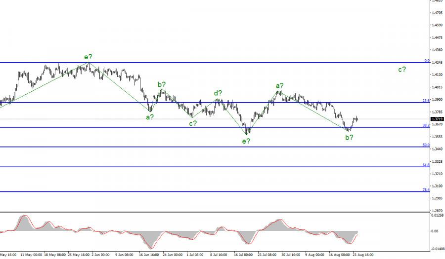 Анализ GBP/USD. 24 августа
