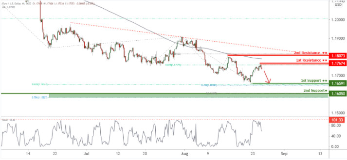 EUR/USD развивает медвежий импульс