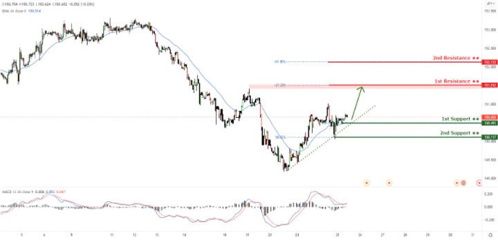 GBP/JPY торгуется выше линии поддержки восходящего тренда, возможен отскок!