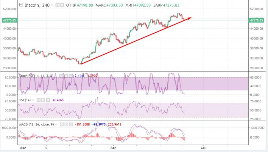BTC приближается к важной отметке после отскока от $50,5k и может усугубить падение: анализ и прогнозы