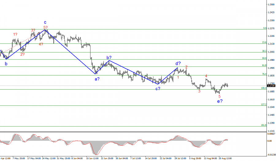 Анализ EUR/USD. 25 августа