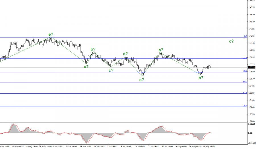 Анализ GBP/USD. 26 августа