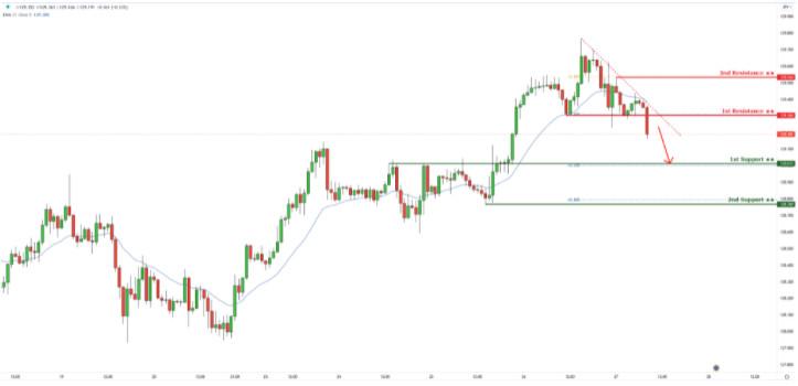 EUR/JPY торгуется ниже линии сопротивления нисходящего тренда! Ожидается падение!