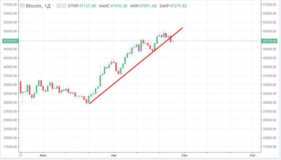 Все по медвежьему плану: биткоин пробил линию восходящей поддержки – где следующая остановка?