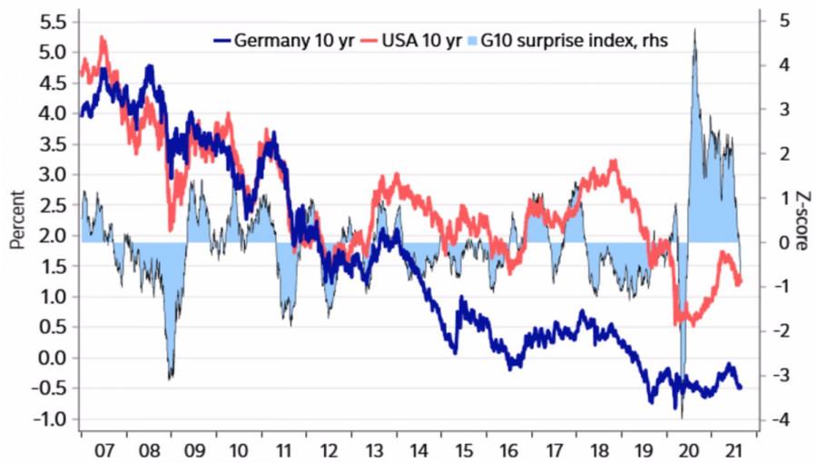Поможет ли доллару сезонность?