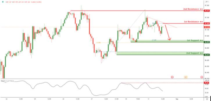 CAD/JPY торгуется ниже линии сопротивления нисходящего тренда, ожидается падение!