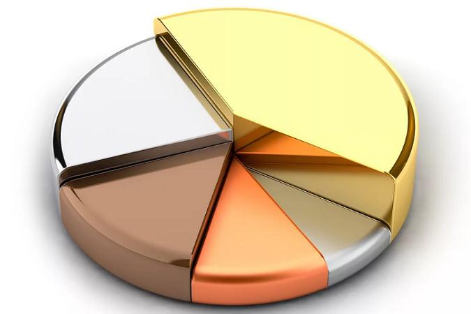 Хедж-фонды увеличили свои бычьи позиции по золоту, но не по серебру и меди