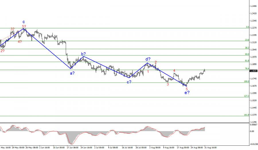 Анализ EUR/USD. 31 августа