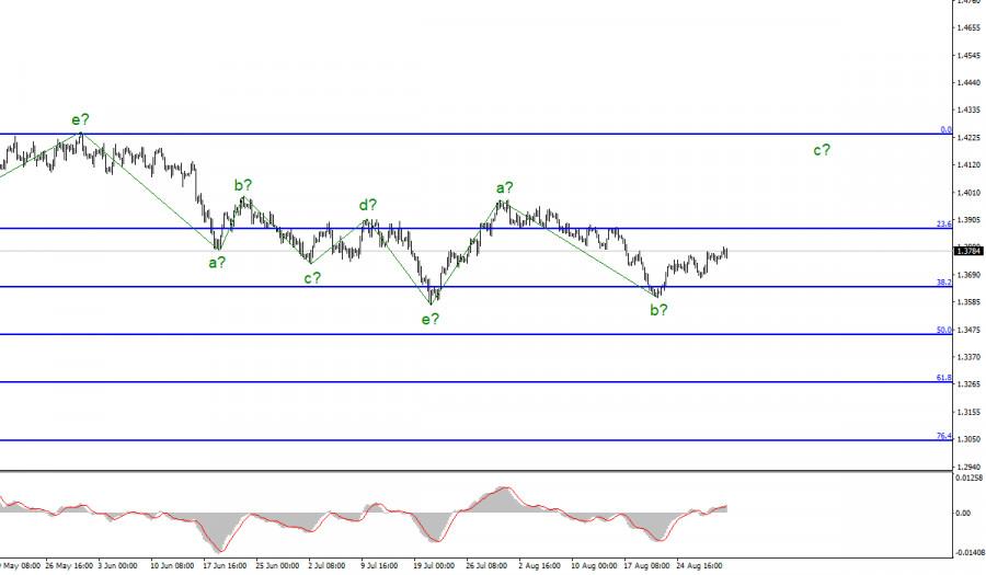 Анализ GBP/USD. 31 августа