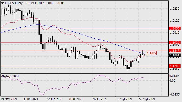 Прогноз по EUR/USD на 1 сентября 2021 года