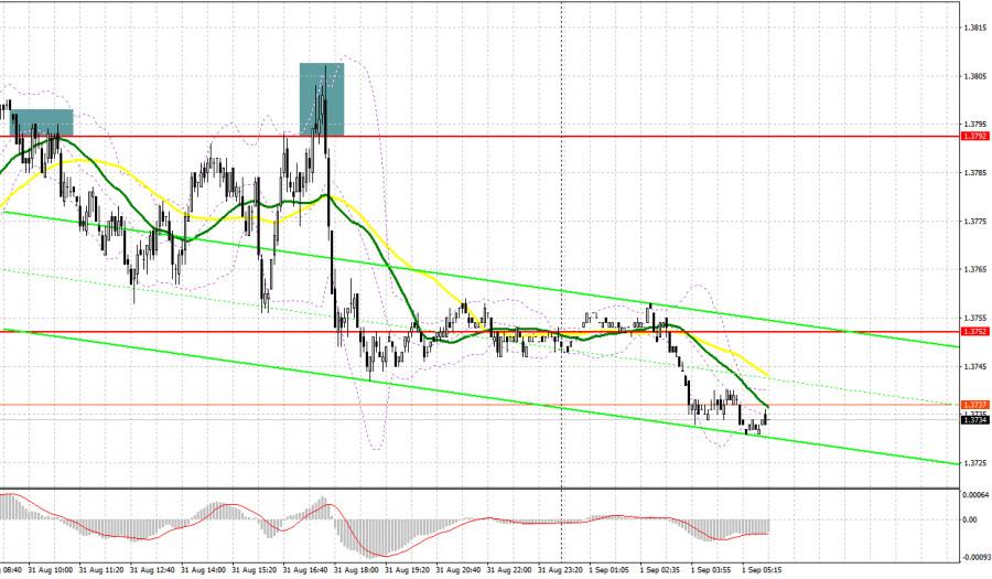 GBP/USD: план на европейскую сессию 1 сентября. Commitment of Traders COT отчеты (разбор вчерашних сделок)