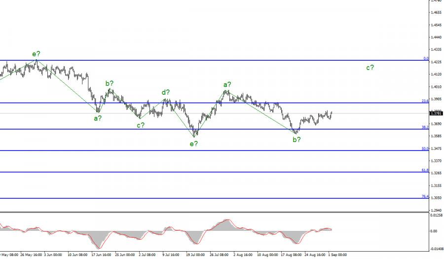 Анализ GBP/USD. 1 сентября