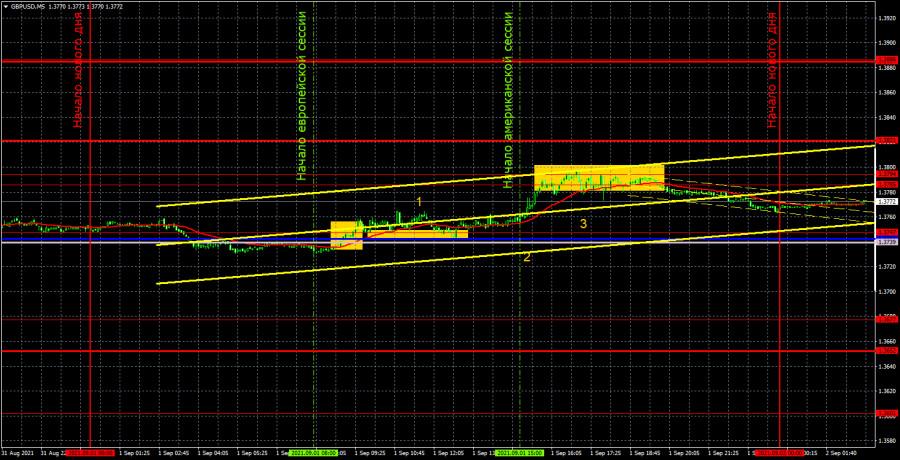 Прогноз и торговые сигналы по GBP/USD на 2 сентября. Детальный разбор движения пары и торговых сделок