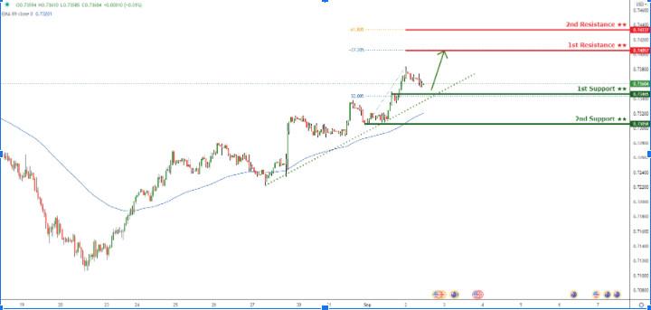 AUD/USD торгуется выше линии поддержки восходящего тренда, возможен отскок