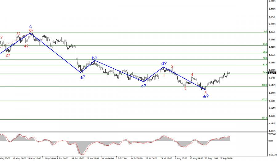 Анализ EUR/USD. 2 сентября