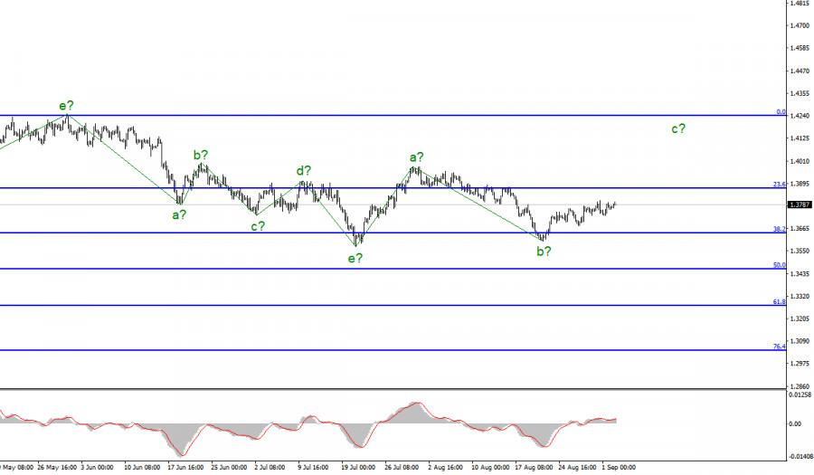 Анализ GBP/USD. 2 сентября