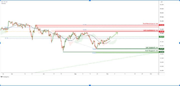 GBP/JPY: ожидается усиление бычьего импульса