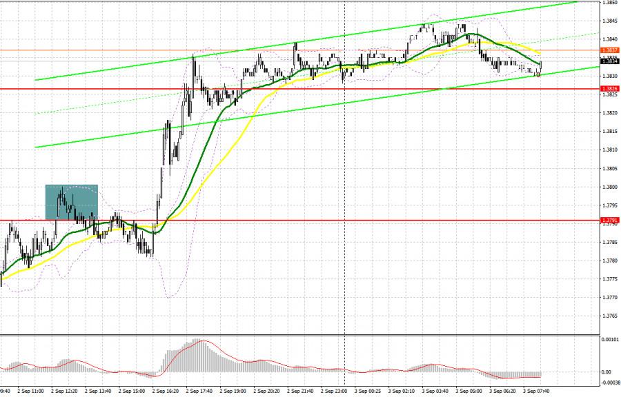 GBP/USD: план на европейскую сессию 3 сентября. Commitment of Traders COT отчеты (разбор вчерашних сделок)