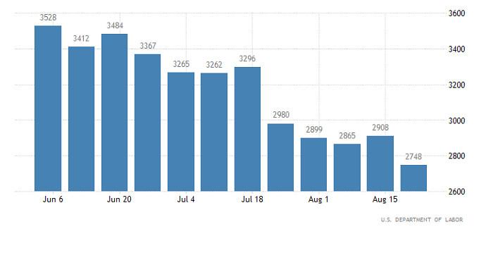 Горящий прогноз по GBP/USD от 03.09