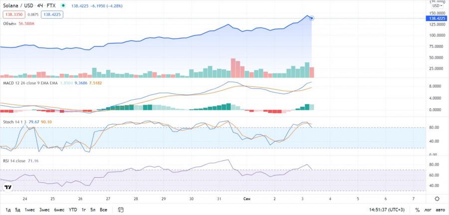 Solana вырос на 20% и установил новый рекорд, пока Cardano корректируется: прогноз по главным звездам рынка криптовалют