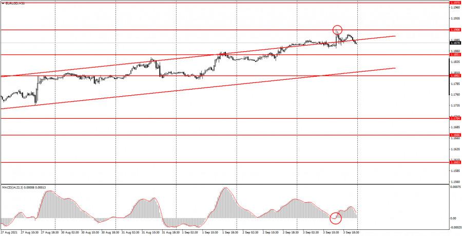 Как торговать валютную пару EUR/USD 6 сентября? Простые советы для новичков.
