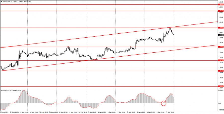 Как торговать валютную пару GBP/USD 6 сентября? Простые советы для новичков.