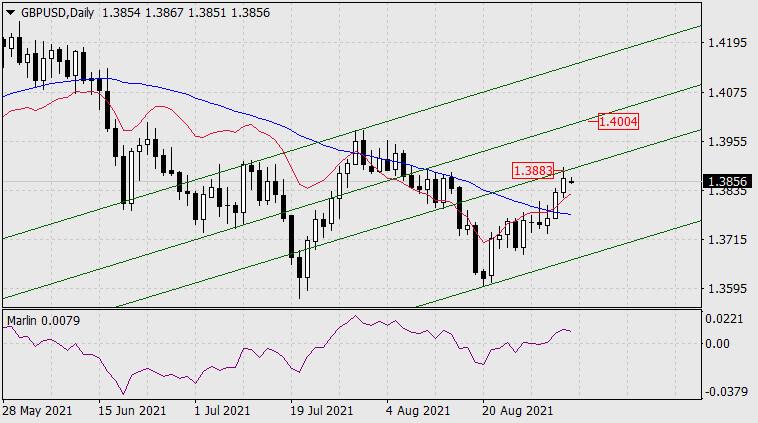 Прогноз по GBP/USD на 6 сентября 2021 года