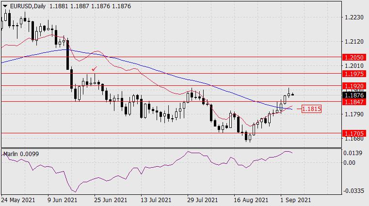 Прогноз по EUR/USD на 6 сентября 2021 года