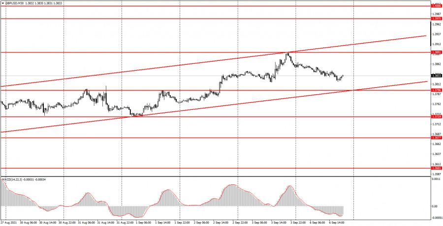 Как торговать валютную пару GBP/USD 7 сентября? Простые советы для новичков