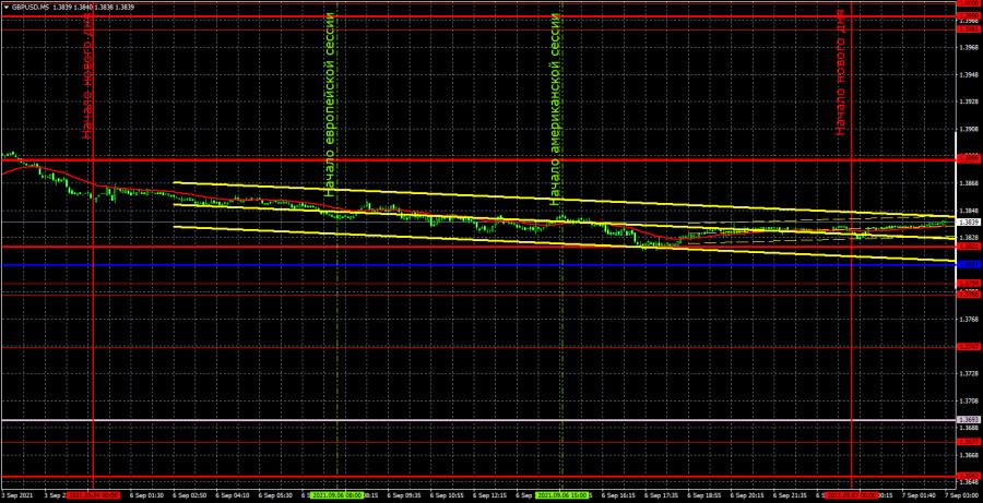 Прогноз и торговые сигналы по GBP/USD на 7 сентября. Детальный разбор движения пары и торговых сделок