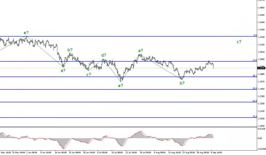 Анализ GBP/USD. 7 сентября