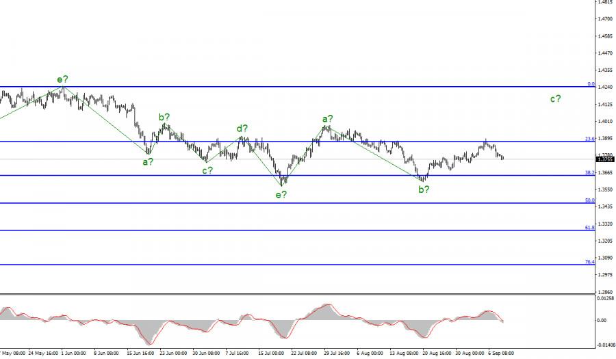 Анализ GBP/USD. 8 сентября