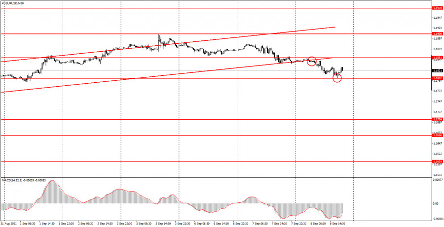 Как торговать валютную пару EUR/USD 9 сентября? Простые советы для новичков.