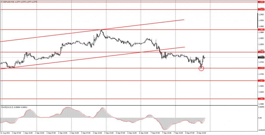 Как торговать валютную пару GBP/USD 9 сентября? Простые советы для новичков.