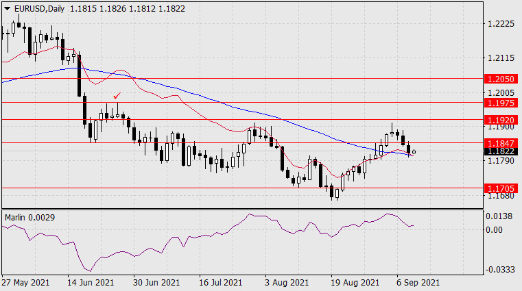 Прогноз по EUR/USD на 9 сентября 2021 года