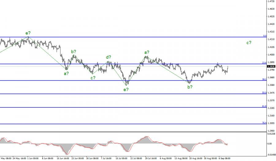 Анализ GBP/USD. 9 сентября