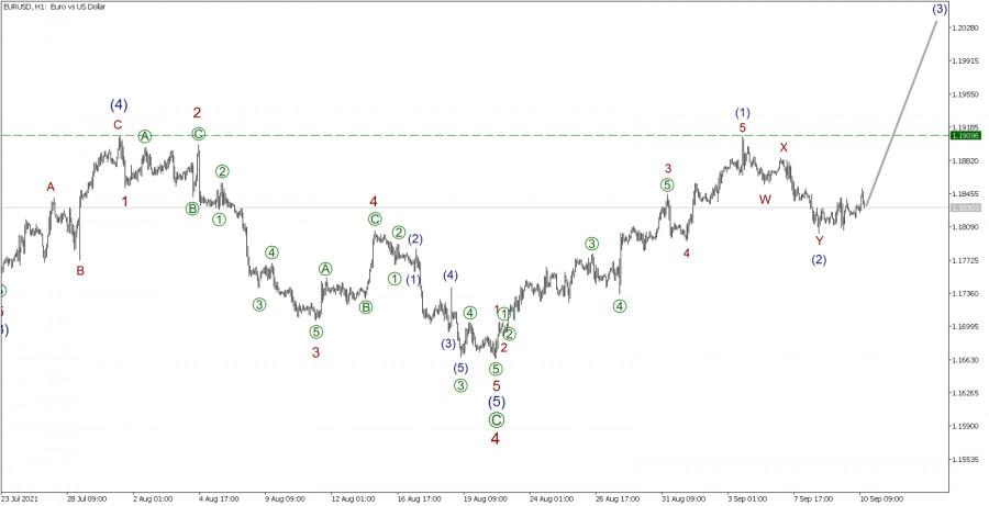 EUR/USD на 10 сентября
