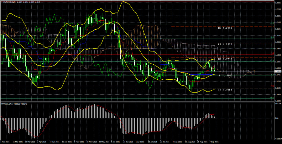 Торговый план по паре EUR/USD на неделю 13 – 17 сентября. Новый отчет COT (Commitments of Traders)