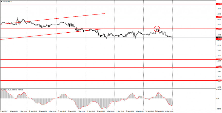 Как торговать валютную пару EUR/USD 13 сентября? Простые советы для новичков.