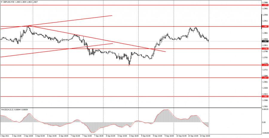 Как торговать валютную пару GBP/USD 13 сентября? Простые советы для новичков.