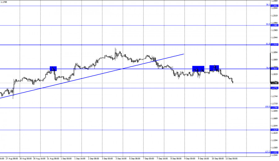 EUR/USD. 13 сентября. Отчет COT