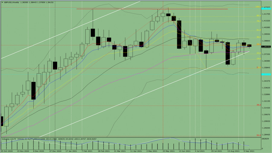 Технический анализ на неделю, с 13 по 18 сентября, по валютной паре GBP/USD