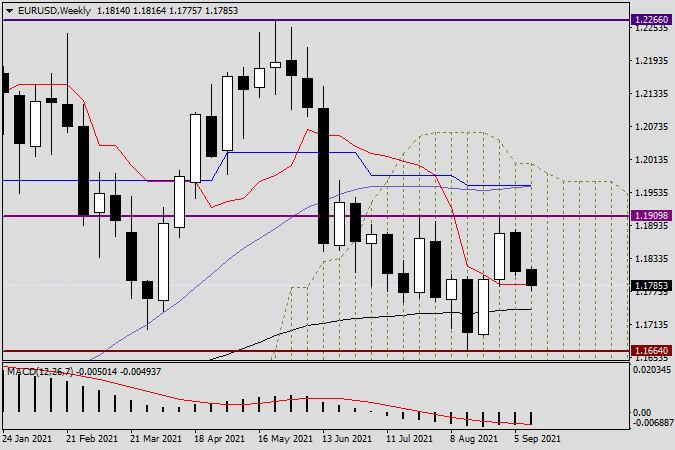 Анализ и прогноз по EUR/USD на 13 сентября 2021 года