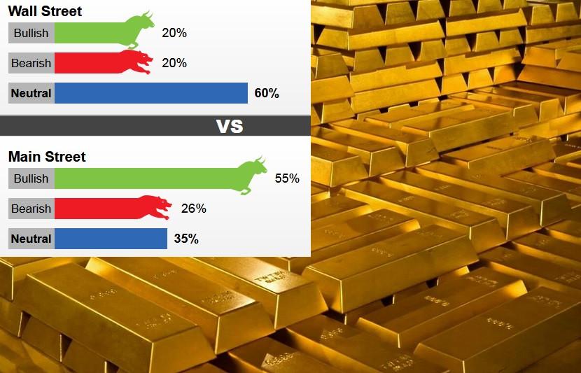 Что говорят западные аналитики о золоте