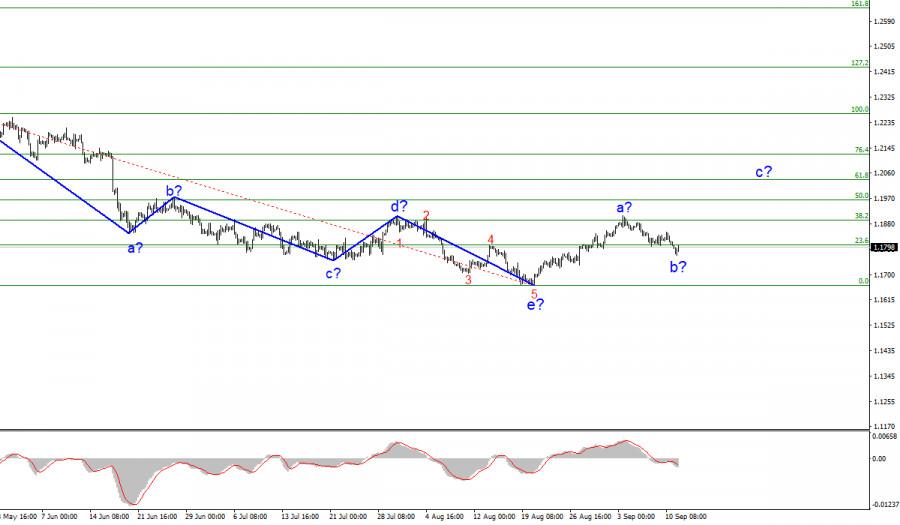 Анализ EUR/USD. 13 сентября