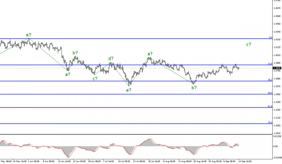 Анализ GBP/USD. 13 сентября