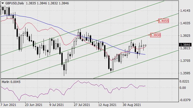 Прогноз по GBP/USD на 14 сентября 2021 года