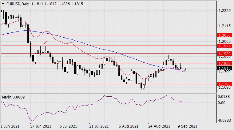 Прогноз по EUR/USD на 14 сентября 2021 года