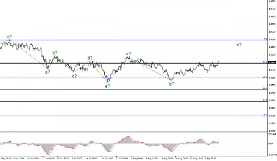 Анализ GBP/USD. 14 сентября