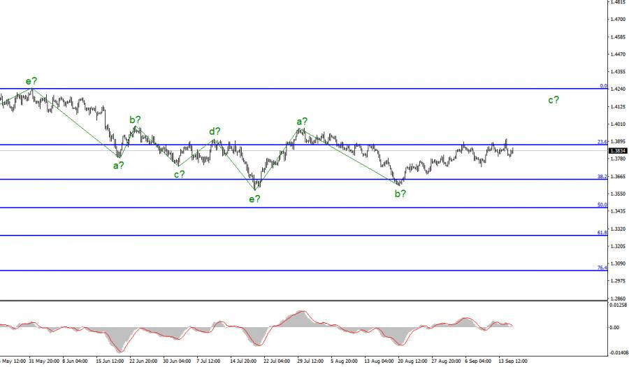Анализ GBP/USD 15 сентября